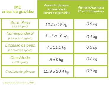 Aumento do peso corporal na gravidez