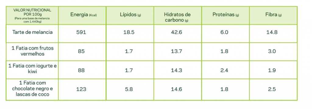 tabela nutritiva melancia