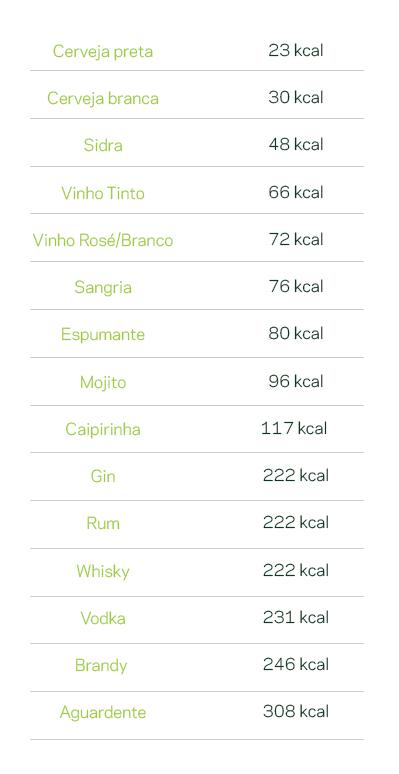 calorias bebidas com alcool